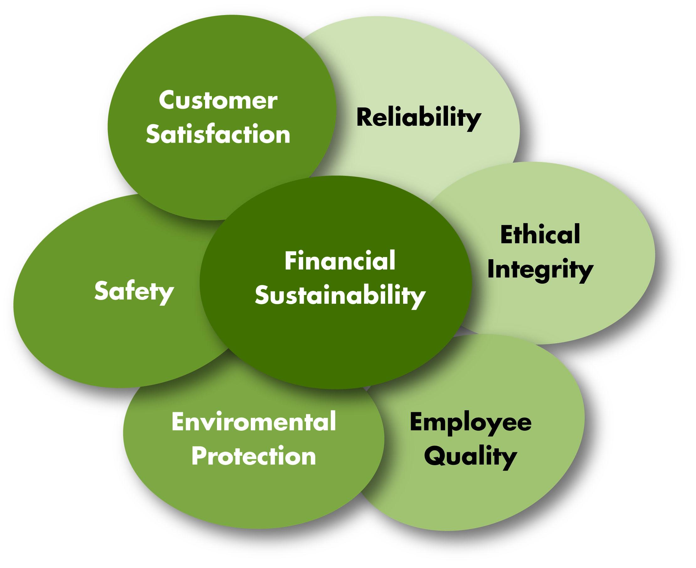 Seven Core Value Categories Core Values Core Value Development