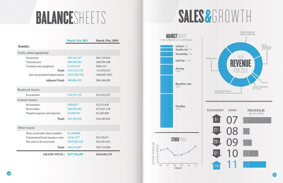 Balance Sheets  Annual Report Matt Warren  More Corporate