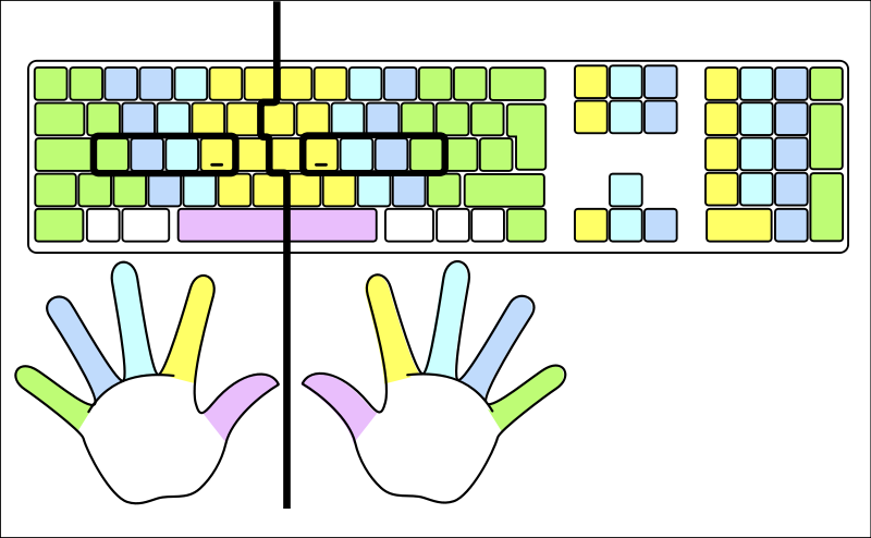 finger placement on keyboard | Description Typing-colour for