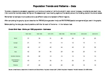 Global Population Trends And Patterns Plotting Analyzing