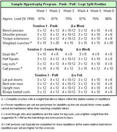 Weightlifting Plan for Women | Sample hypertrophy weight