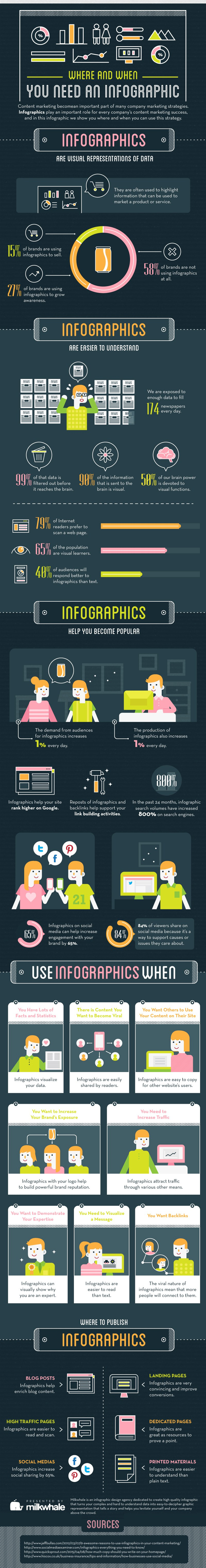 Hola: Una infografía sobre Dónde y cuándo necesitas una infografía. Un saludo Click image to open interactive version (via The Ultimate Guide to Viral Infographic).