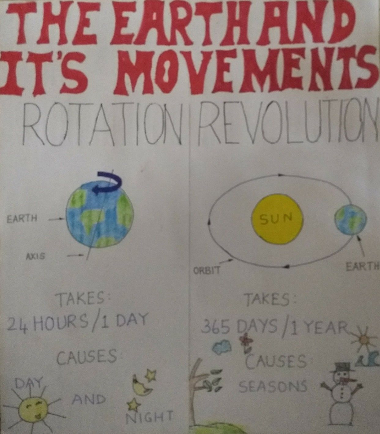 The Earth Amp It S Movements