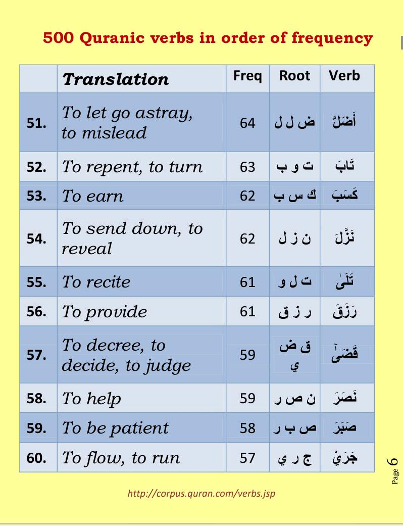 Rose Glen North Dakota ⁓ Try These Quran Root Words