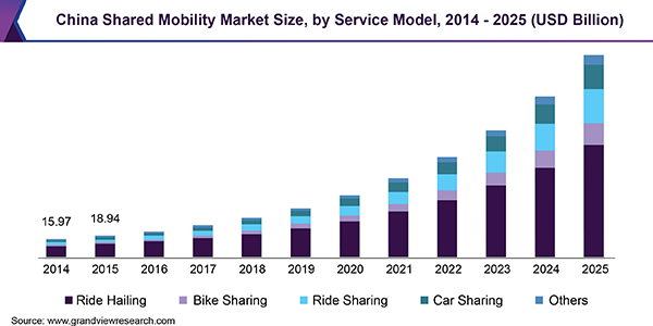 Shared Mobility Market Is Rising At A CAGR Of 25 1% From 2018 – 2025
