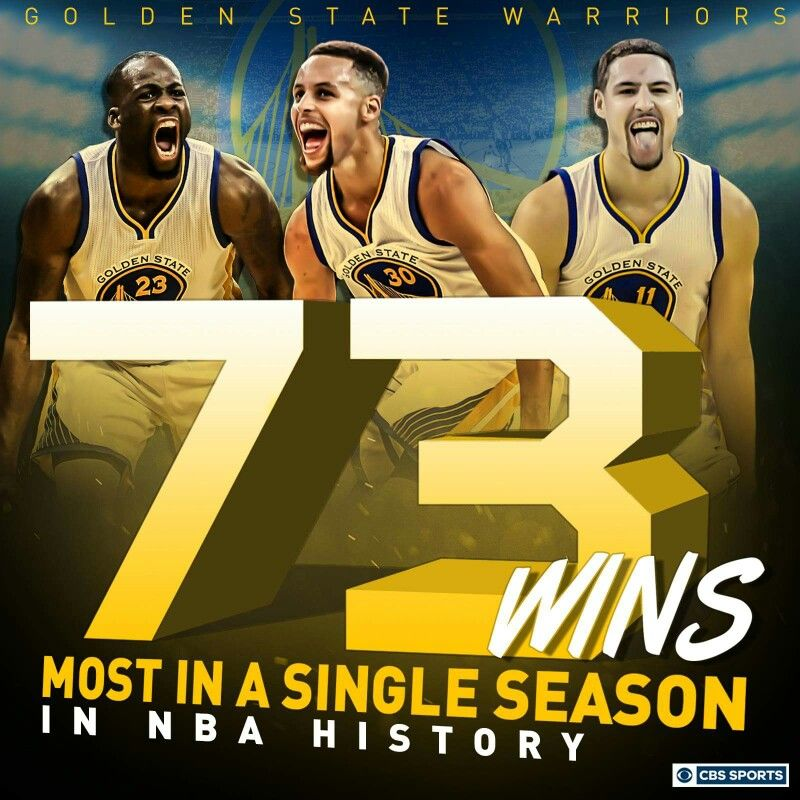 Golden State Warriors most wins in a season (With images