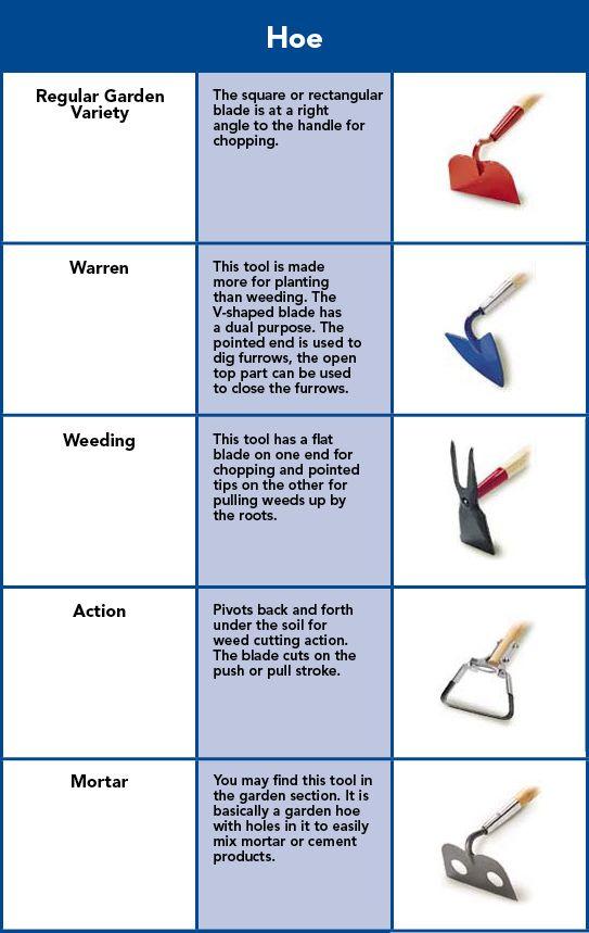 Garden hoe warren hoe weeding hoe action hoe and mortar hoe chart garden pinterest for Gardening tools and their uses
