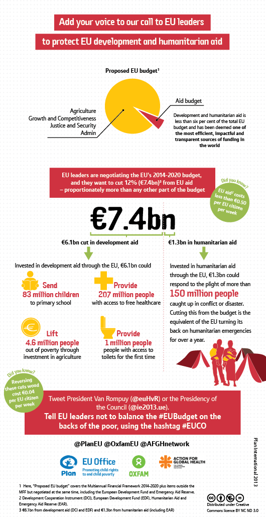 Add your voice to our call to European Union leaders to protect EU budget and humanitarian aid. Development and humanitarian aid is less than 6% of the total EU budget, and has been deemed one of the most efficient, impactful and transparent sources of funding in the world.