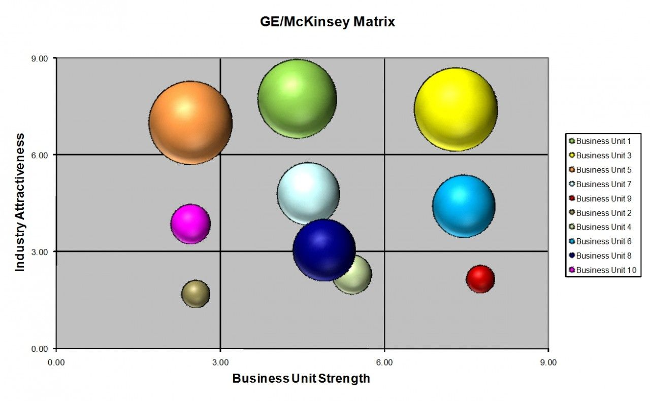 The Business Tools Store - General Electric (GE) McKinsey Matrix ...