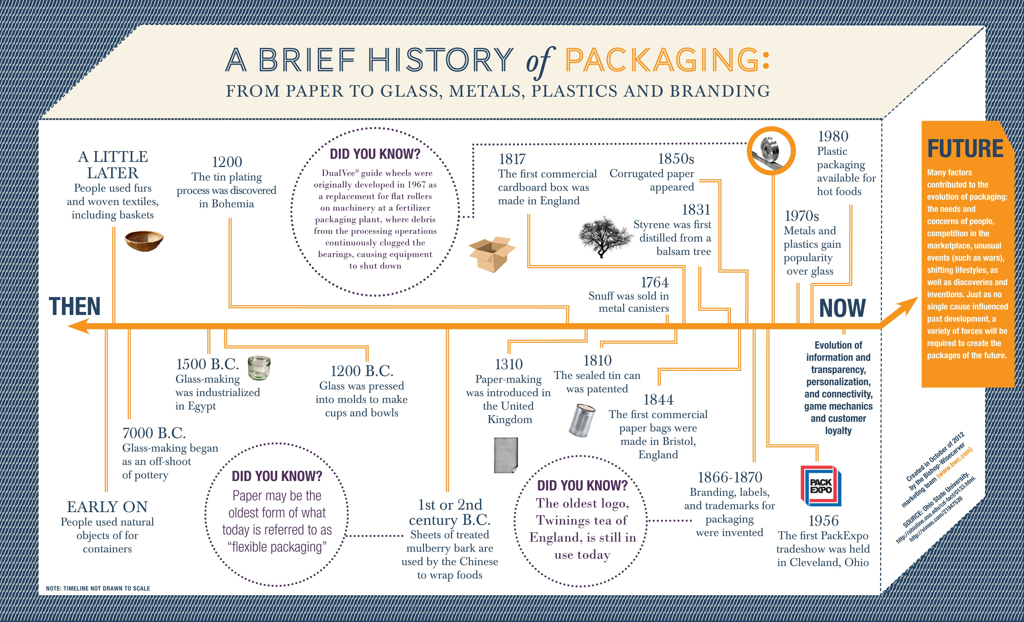 A Brief History of Packaging in celebration of Pack Expo by the BWC ...
