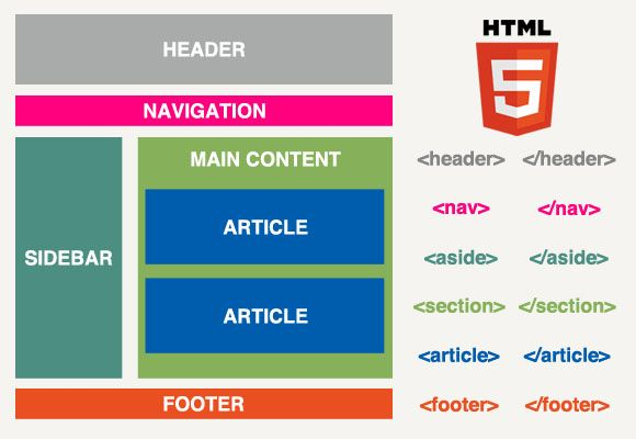 Image of HTML5 page structure