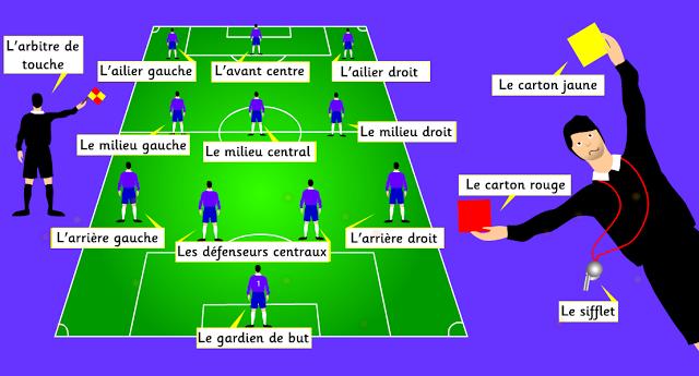 Vocabulaire Du Football Vocabulaire Fle Enseignement Du Francais