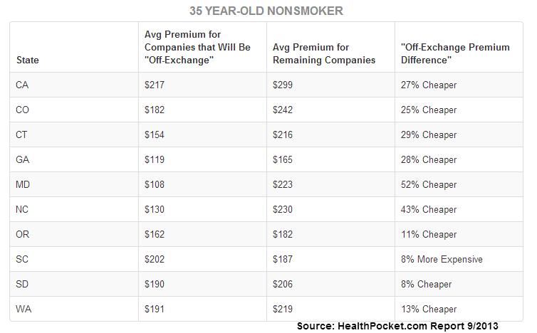 2013 health insurance rate comparison b/w those insurers