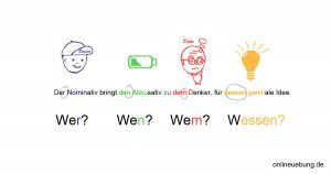 W rter und wortarten onlineuebung deutsch deutsch lernen und wortarten for Genitiv deutsch lernen