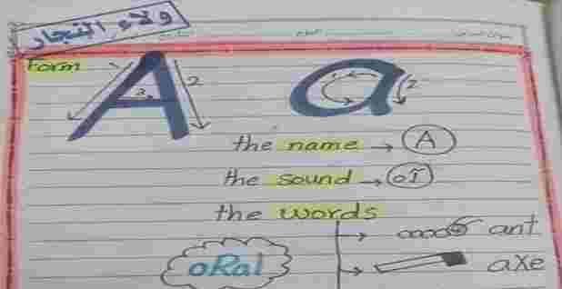 مذكرة تأسيس انجليزي للاطفال مس ولاء النجار Oral Map