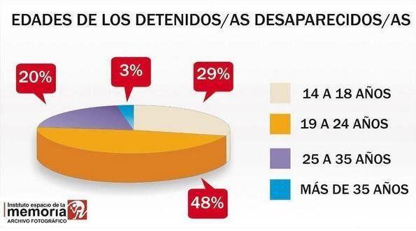 @jaarreaza : RT @PeriodistaPeron: El 48% de los detenidos desaparecidos tenían entre 19 y 24 años al momento de su desaparición. El 29% entre 14 y 18 https://t.co/sLevQN0M3m