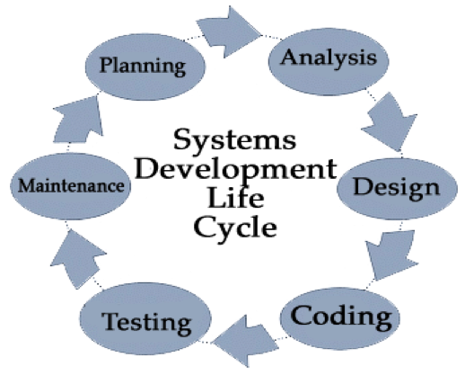 7 Stages Of System Development Life Cycle Solutionweb Systems Development Life Cycle Software Development Life Cycle Software Development