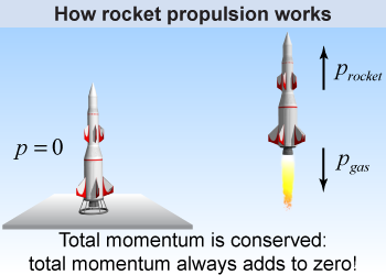 Rockets Are Perfect Examples Of The Law Of Conservation Of Momentum