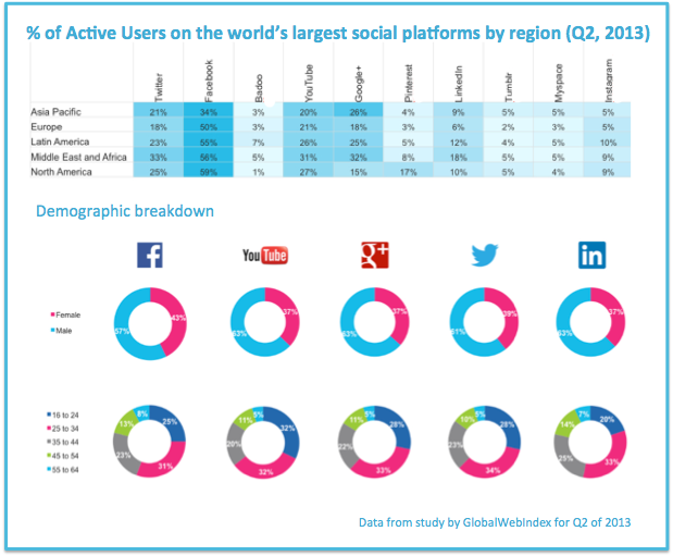 Social Media stats for active users globally as of Q2 2013