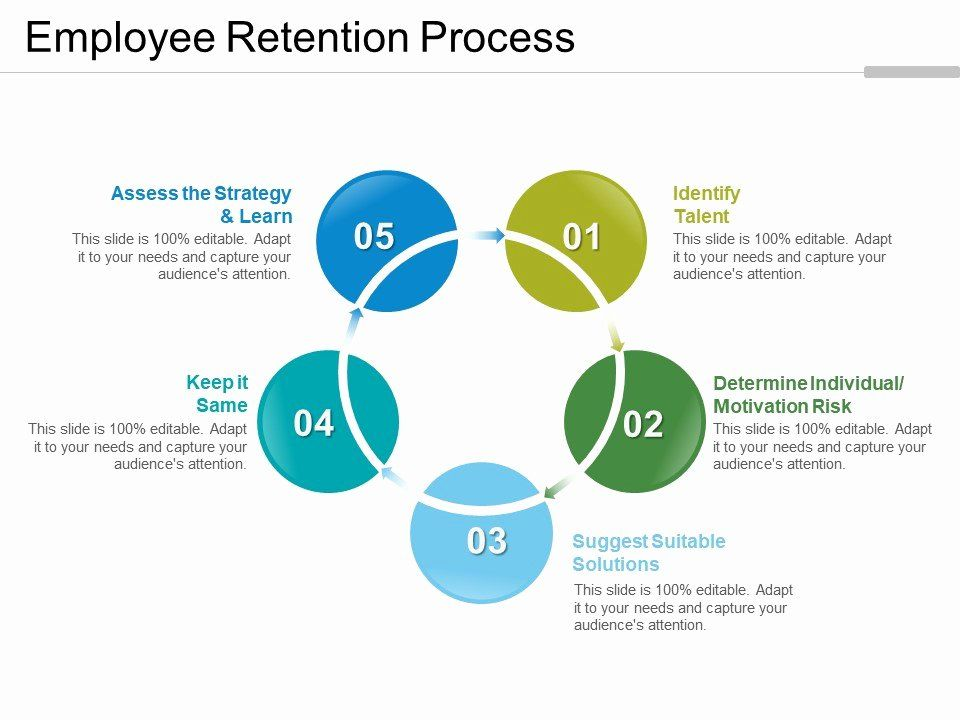 30 Employee Retention Plan Template in 2020 Employee