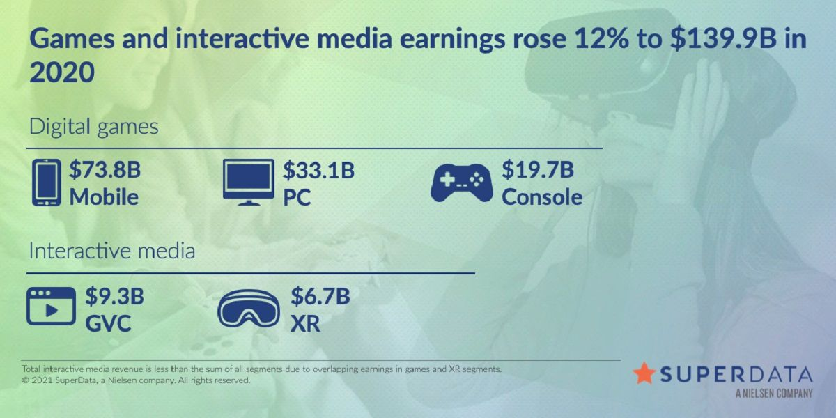 Online Games Earn 16 Billion In A Year Call Of Duty At Top In 2021 Online Interactive Media Online Games