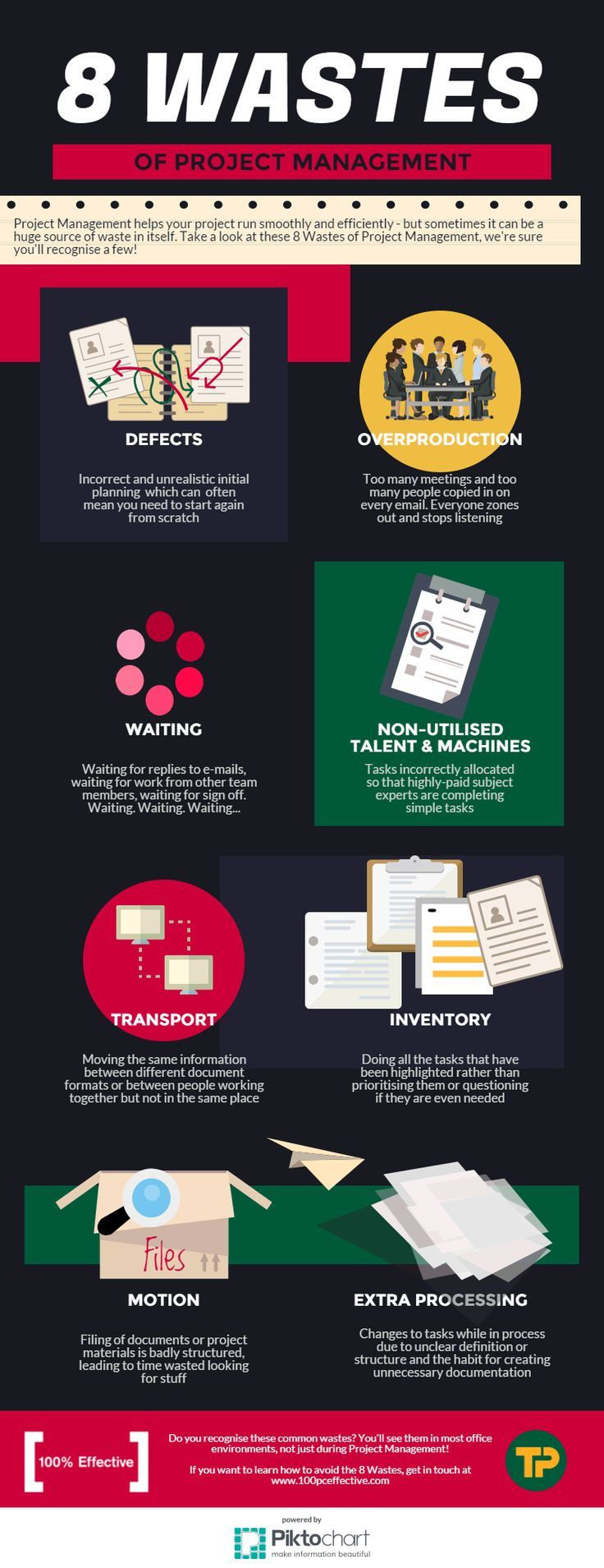8 Wastes Of Project Management Business Management Agile