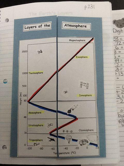 Layers Of Atmosphere Math Journals Earth Science Activities Earth And Space Science Layers of the atmosphere worksheet