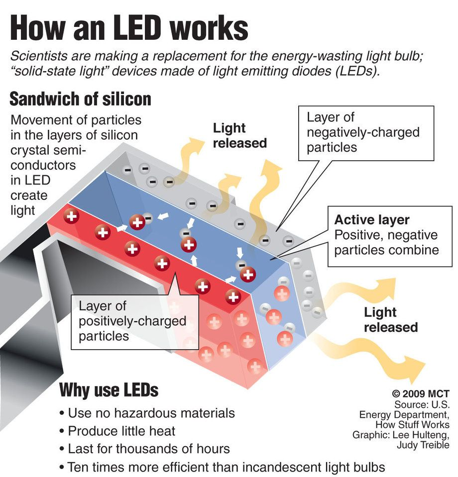 How LEDs work Electronic engineering, Electronics basics