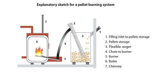 Wood Pellet Heating Systems   Heating systems, Wood ...