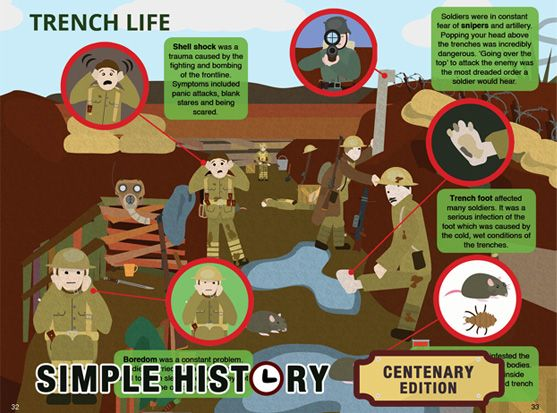 Simple History WW1 Trench life Get your centenary copy today!   - copy interactive world map amazon
