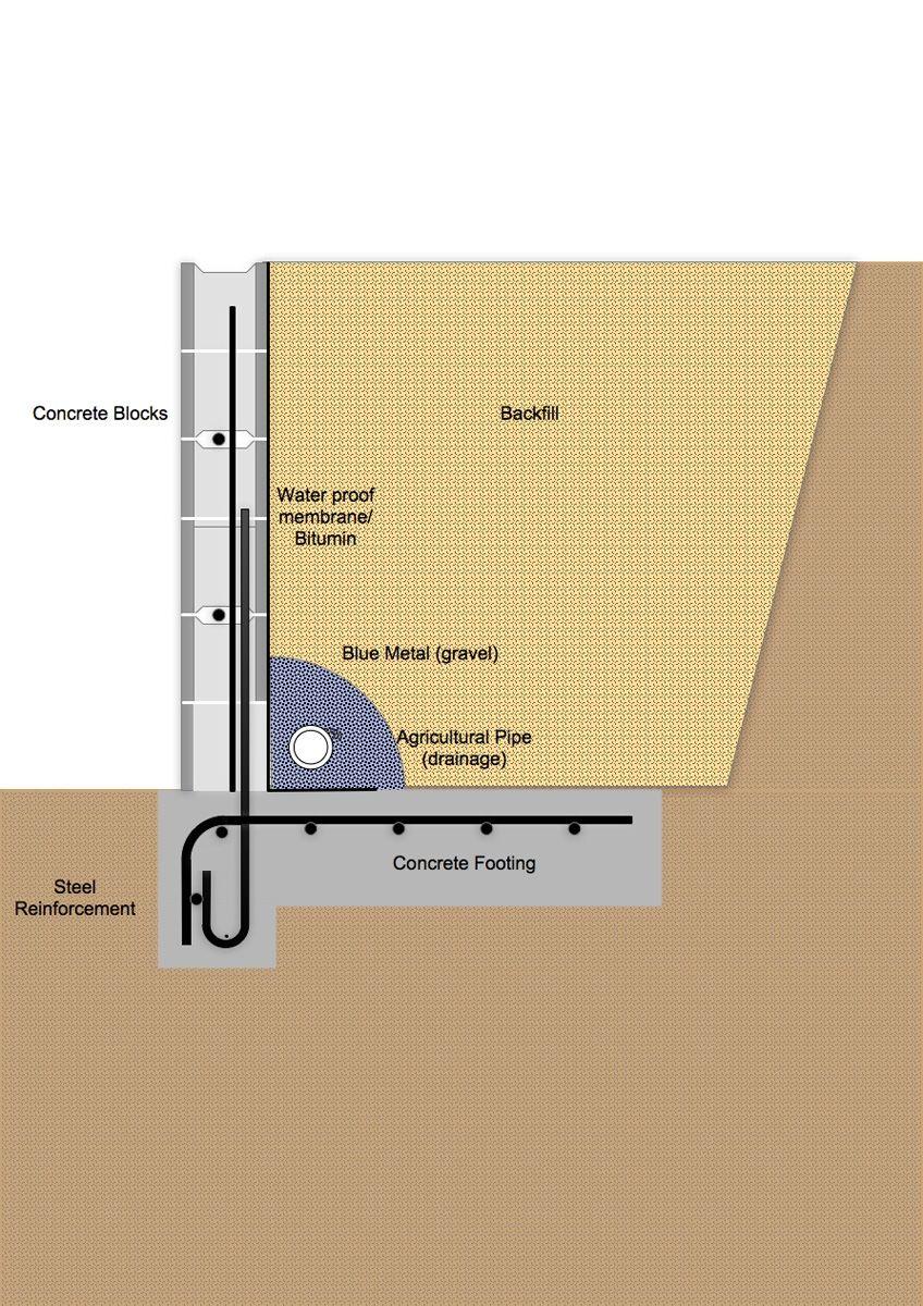 Besser Retaining Block Wall Design | http://ultimaterpmod.us ...