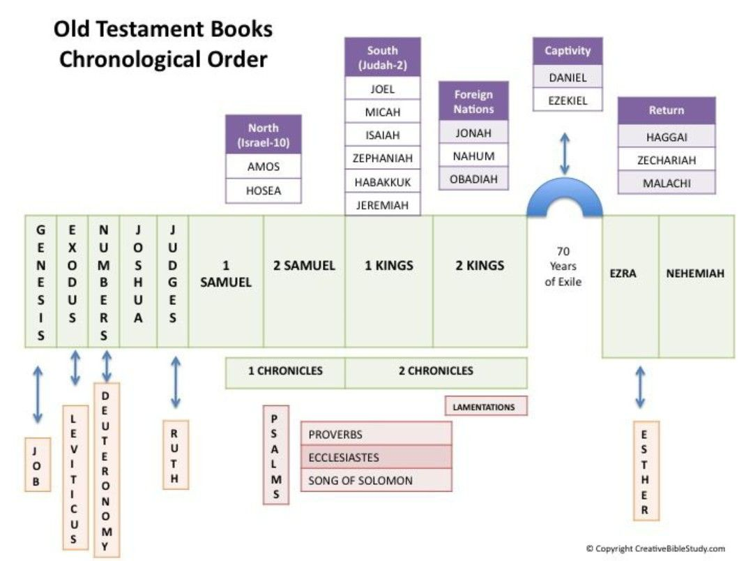 picture regarding Old Testament Timeline Printable titled Aged Testomony Timeline Biblical Reminders Bible classes