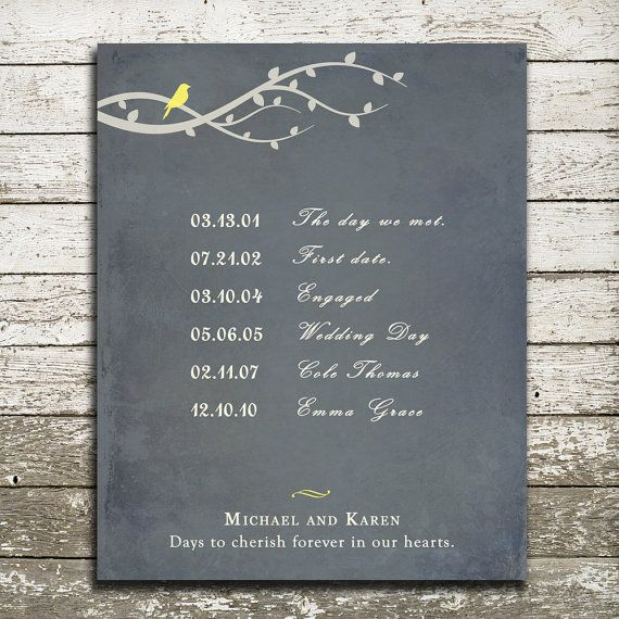 Wedding Anniversary Dates And Gifts: Wedding Or Anniversary Gift Print