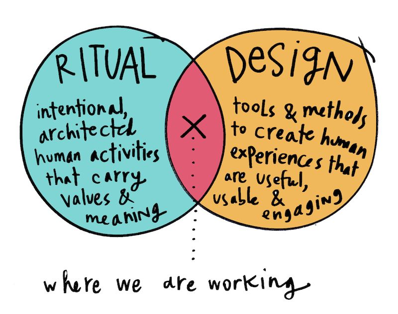Ritual Design Venn Diagram Explanation Poetics Pinterest Venn