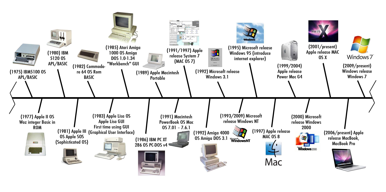 PCs and Macs evolution... | IT Technology | Pinterest | Mac and ...