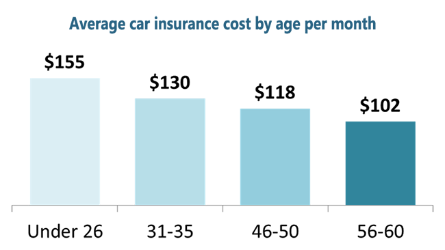Average Car Insurance Rates By Age Car Insurance Car Insurance