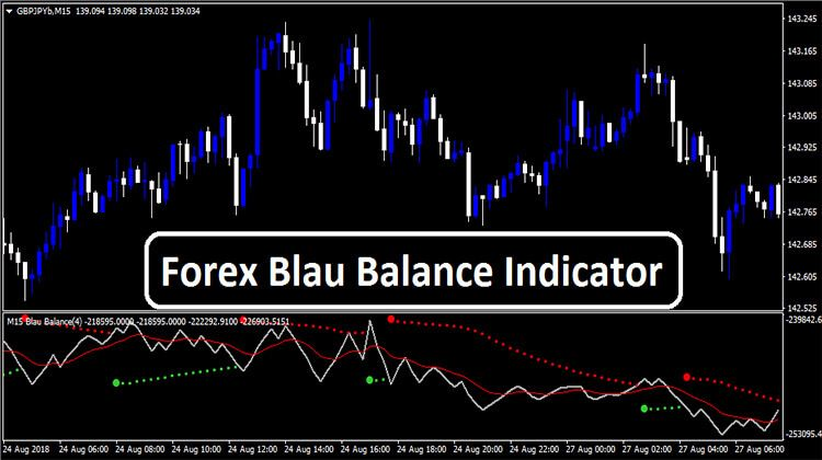 Forex Blau Balance Indicator Trading Quotes Learn Forex Trading