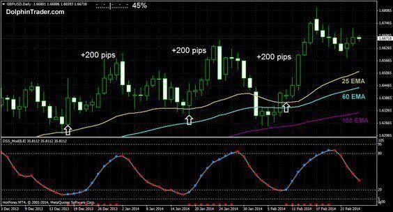 Forex Basics Noviceforextrder Novice Forex Trder Trading
