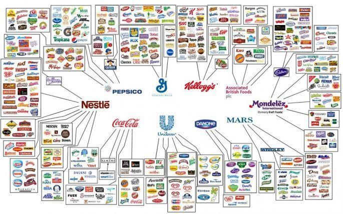 Food infographic  Food infographic  Food infographic  See How Only Ten Companies Own All the World