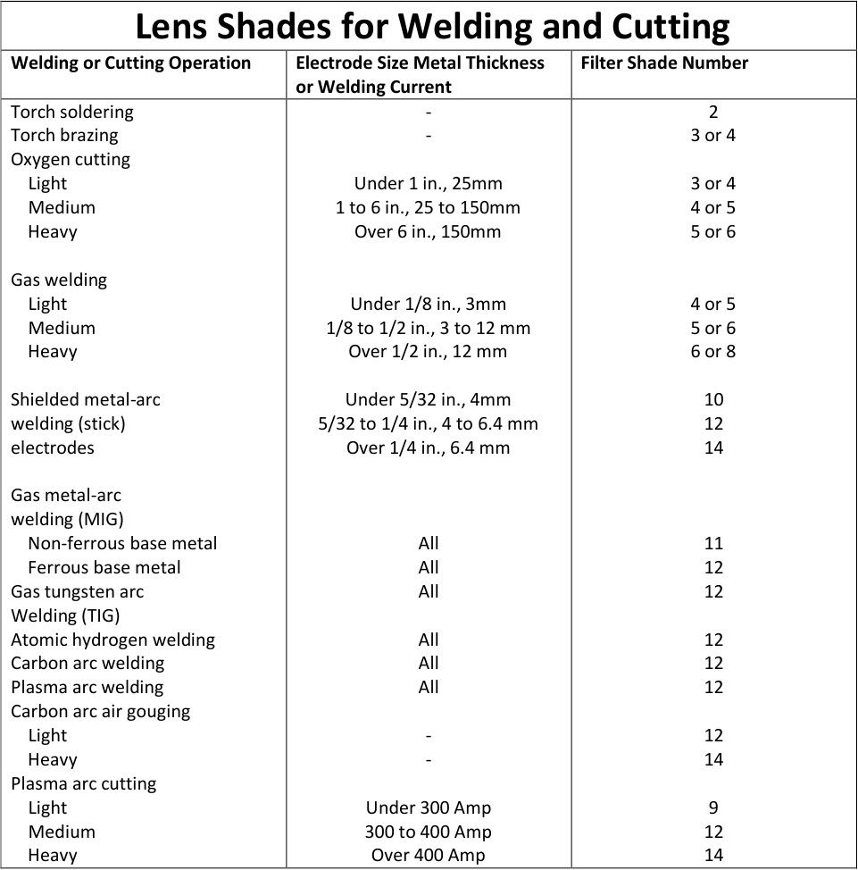 Lens Shade Chart For Welding And Cutting