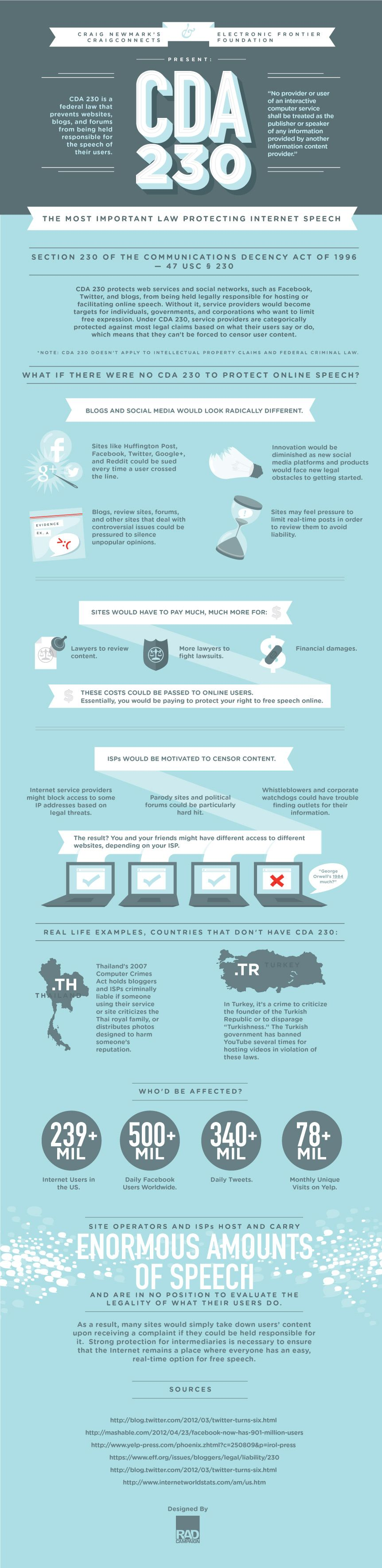 How Freedom Of Speech Protected On The Internet Social Media Infographic Infographic Speech