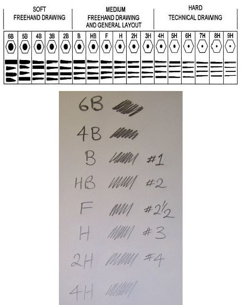 Pencil hardness chart art drawing pinterest chart markers