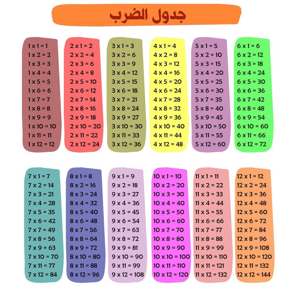 صور جدول الضرب 2021 وطرق سهلة الحفظ للطباعة In 2021 Multiplication Table Multiplication Multiplication Table 1 12