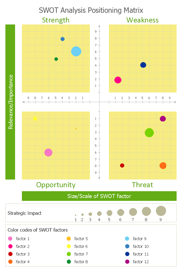 Swot Analysis Positioning Matrix  Template  Business Strategy