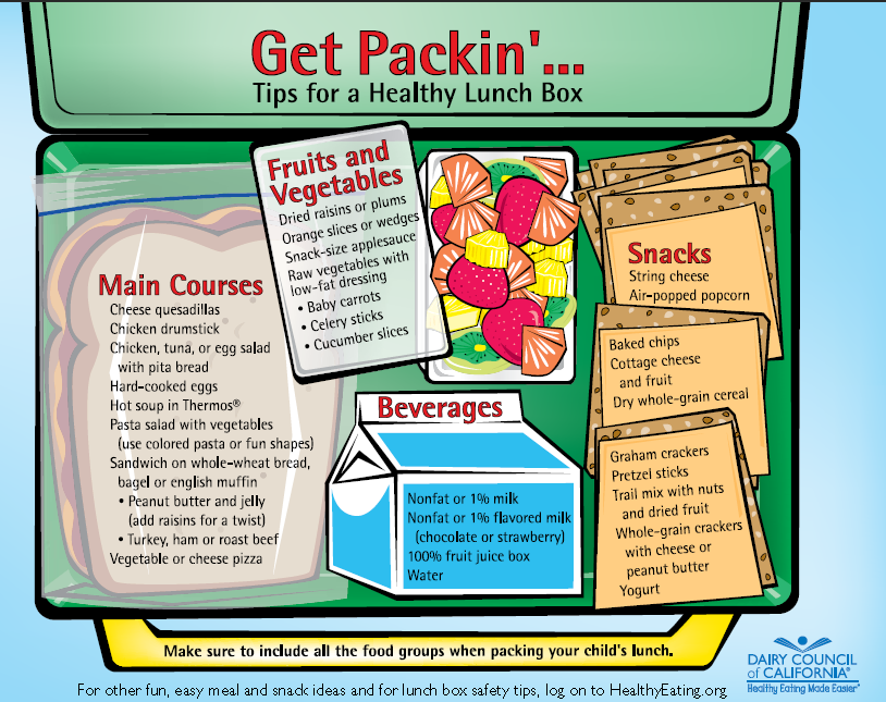 Tips for a Healthy Lunchbox Healthy lunchbox, Healthy