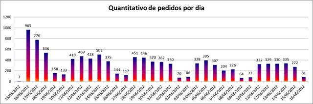 Lei de Acesso à Informação completa um mês e registra 10,4 mil pedidos