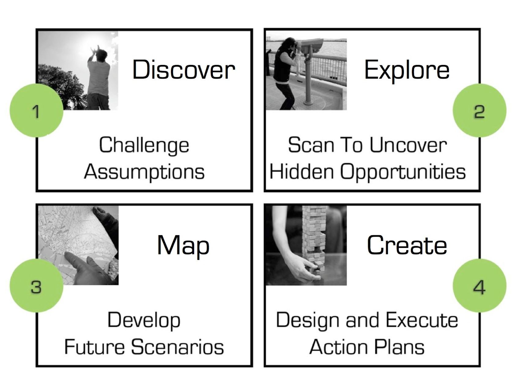 Strategic Foresight Planning For The Future Strategy