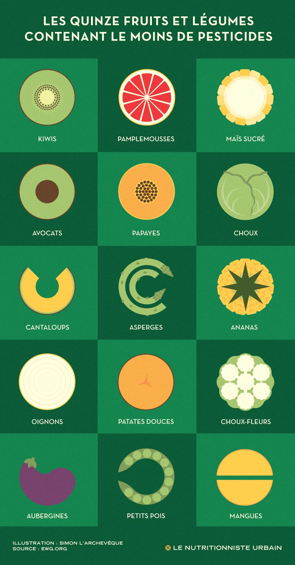 les 15 fruits et l gumes contenant le moins de r sidus de pesticides le nutritionniste urbain. Black Bedroom Furniture Sets. Home Design Ideas
