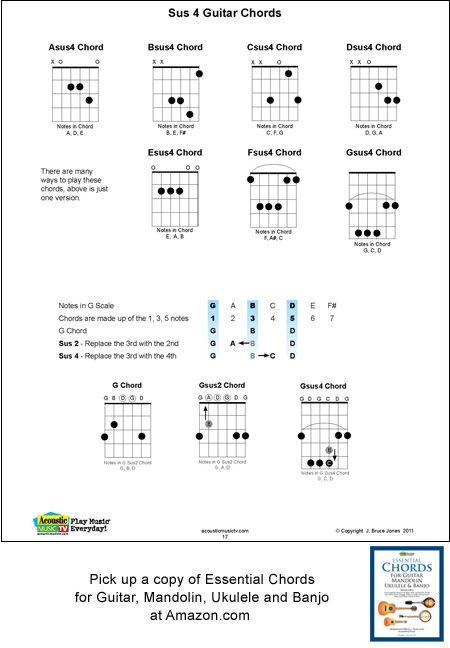 Guitar Sus4 chord chart | Guitar chords | Pinterest | Guitars ...