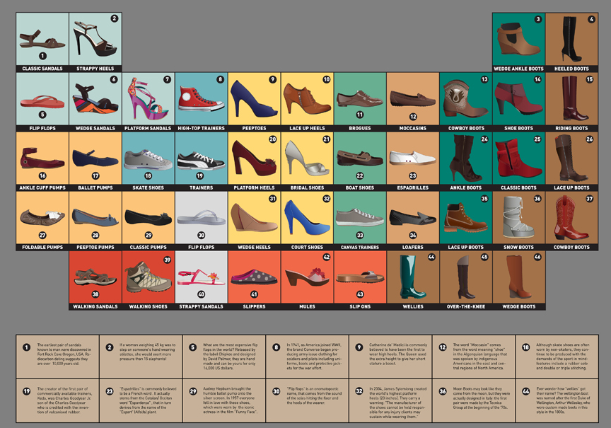 the periodic table of shoes - Periodic Table Project